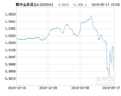 鹏华金鼎灵活配置混合A基金最新净值跌幅达2.12%