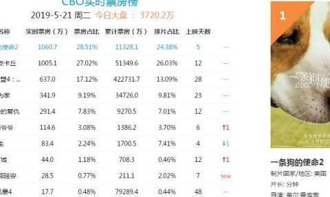 《复联4》全球票房突破26.1亿美元