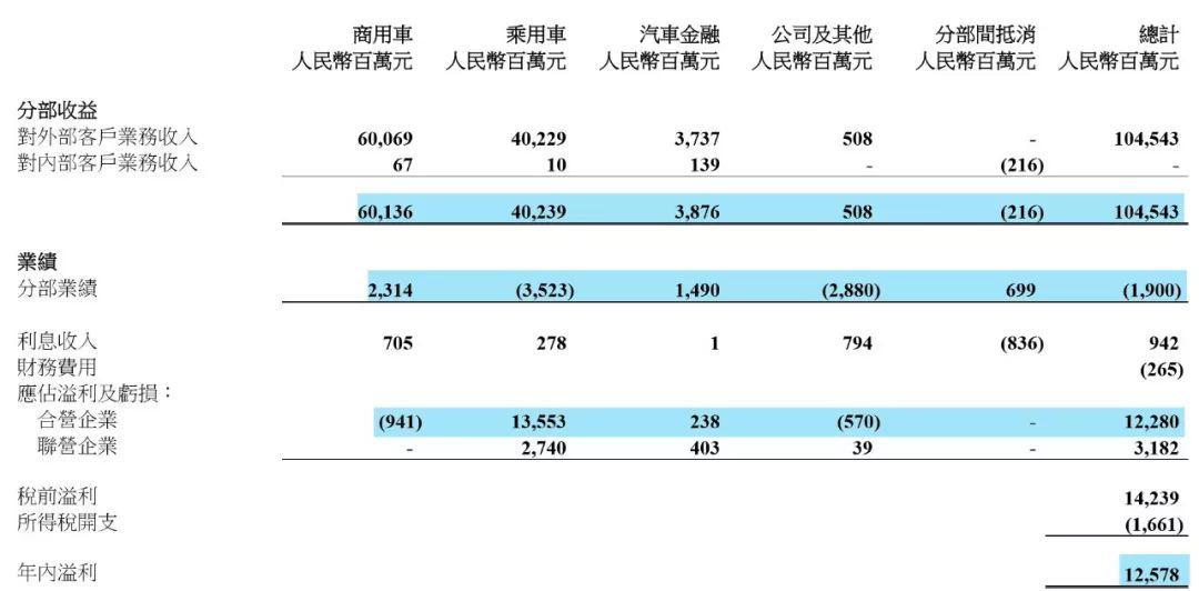 东风汽车集团财报解析:营收近4年最低,归母净利近3年最低