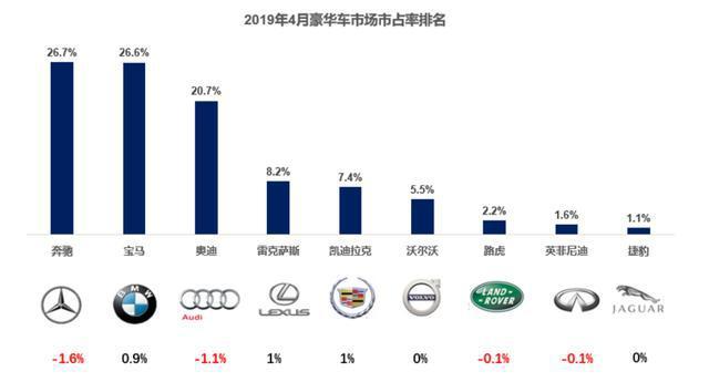 4月奔驰依然占据豪华车市场头把交椅,宝马反超奥迪跃居第二!
