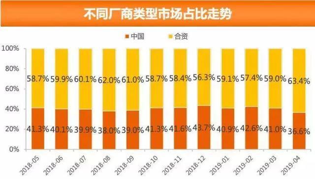 中国品牌市场份额创三年新低,前景堪忧还是孕育新生?