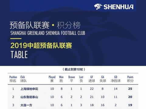 申花4人入选U20国足,周俊辰揭秘预备队登顶关键因素
