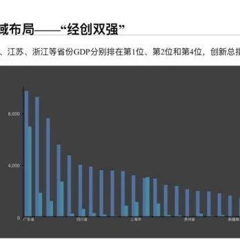 中国民营科技企业创新500强发布 广东强势领跑