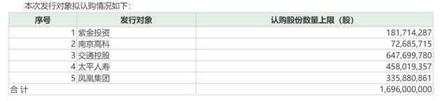 南京银行百亿定增计划重装再启:拟非公开发行不超16.96亿股,江苏交通控股认购60%