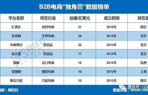 """2018年B2B电商""""独角兽""""榜发布 总估值122亿美元"""