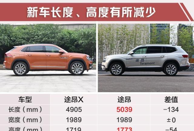 大众途昂轿跑SUV配置曝光!入门车型减少8项配置,31万起售