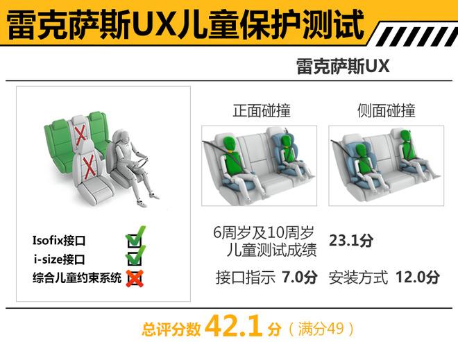 雷克萨斯UX碰撞测试解析 乘员防护良好