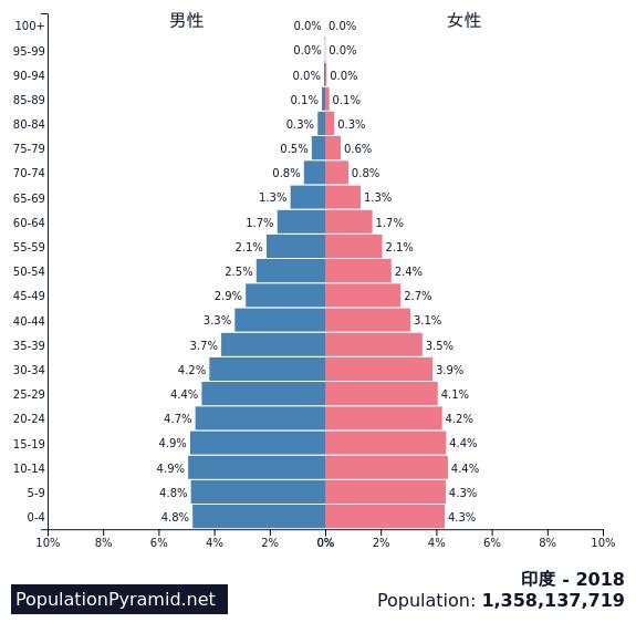 印度实际人口_出发