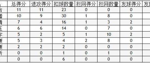 读数据看中国女排对阵巴西女排的得与失,刘晏含是一大收获