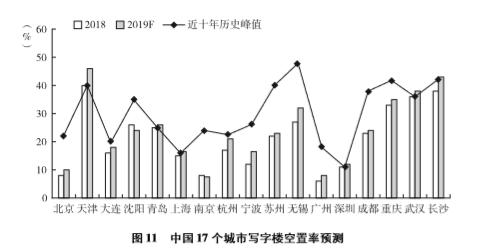 报告:武汉、长沙、青岛将迎来写字楼历史空置率峰值