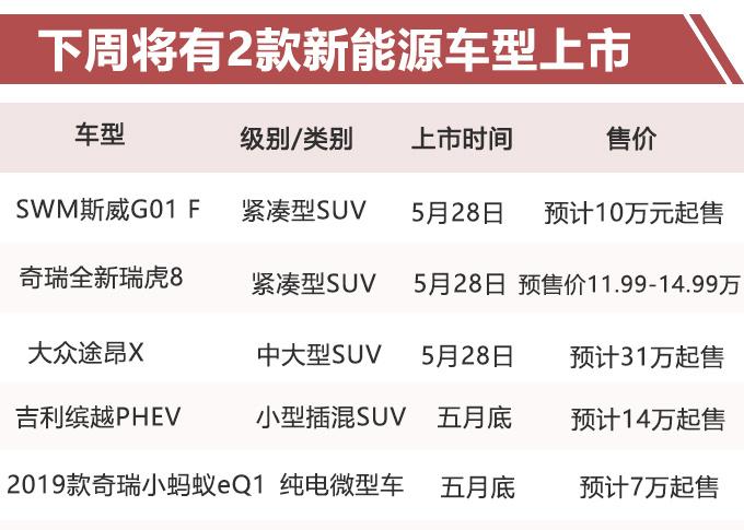 奇瑞新瑞虎8、大众轿跑SUV领衔下周新车,最低只要7万?