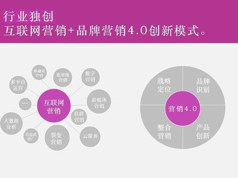 中国十大营销咨询公司,全案品牌策划公司排名!