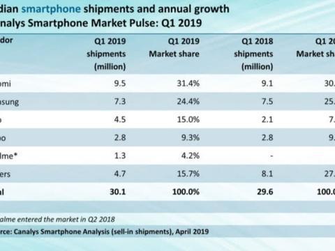 小米成印度市场销量第一手机品牌,市场份额远超三星、OPPO!