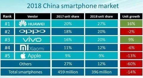 2018年这三个品牌进入中国六强、印度四强,其杀手锏是?!