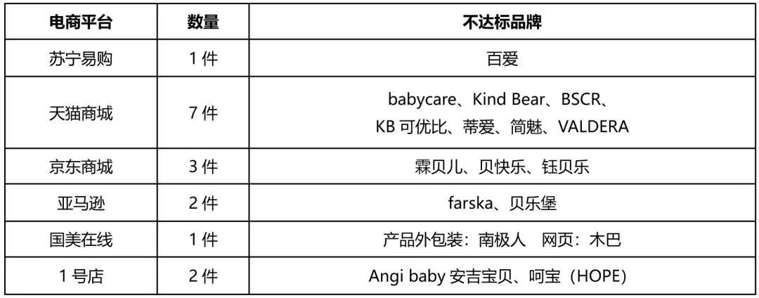 北京消协试验:可优比等16款网售婴儿床不符合标准