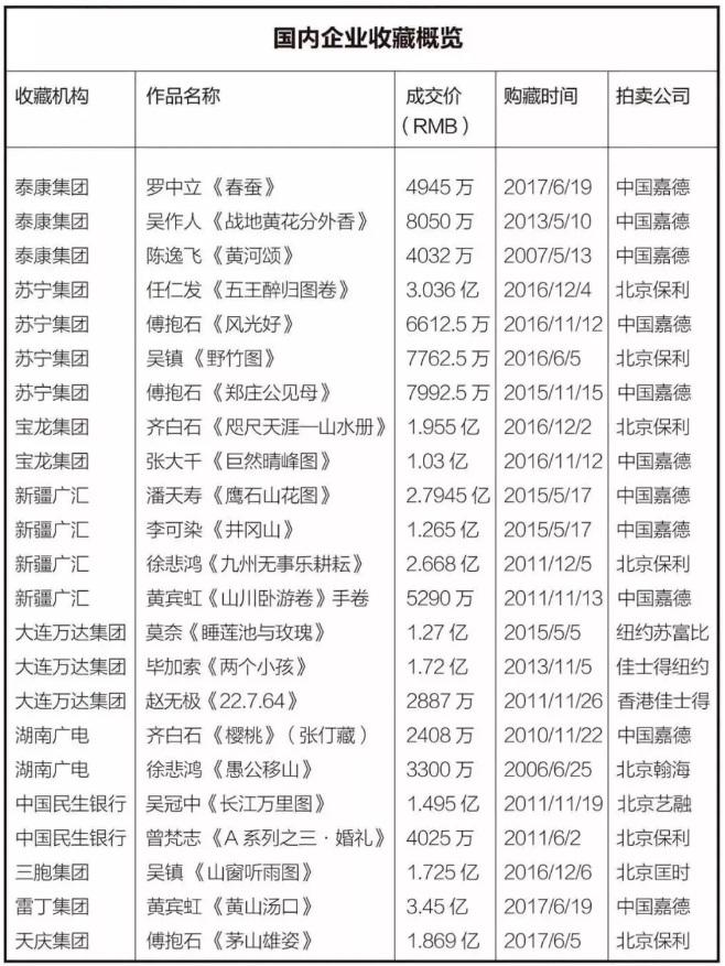 2018年中国艺术品市场交易额128亿美元