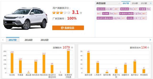 月销509台占销量总额近半,猎豹CS10的处境令人堪忧?