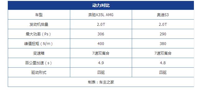 在国产和进口性能之间抉择 奔驰A35L AMG对比奥迪S3