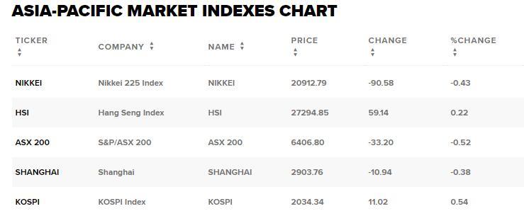 亚太股市早盘跌多涨少,国际油价创三个月新低