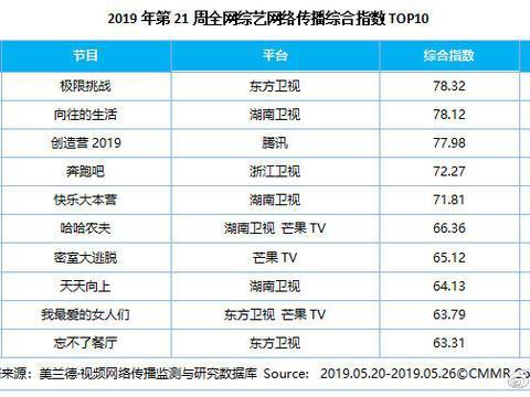 美兰德:第21周影视内容&艺人网络影响力指数TOP10