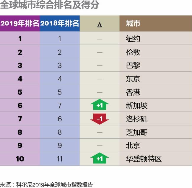 全球城市综合排名:纽约伦敦巴黎前三 北京第九|全球城市综合排名|排名|科尔尼