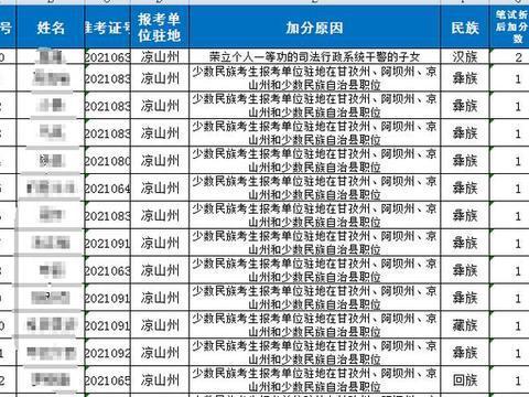 省考招717人,加分名单人数达2230人,九成为少数民族考生!
