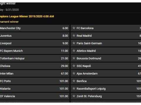 下赛季欧冠夺冠赔率:曼城巴萨仍是最热门 利物浦第5热刺无缘前8