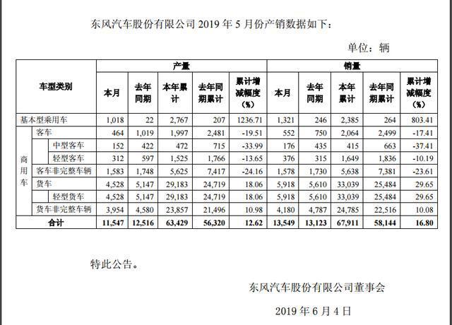 东风汽车1-5月增长16.80%,新能源资金补贴到位