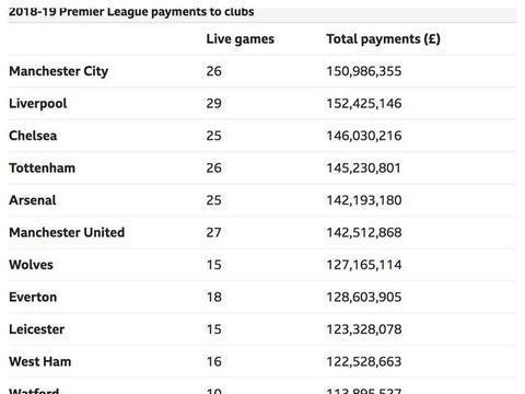 欧冠冠军利物浦获得了将近1亿英镑奖金,热刺总收入超过曼城!