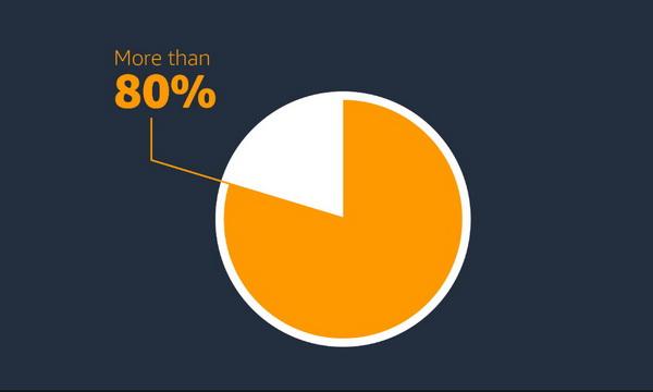 超过八成受访者将自己良好的人际关系归功于阅读