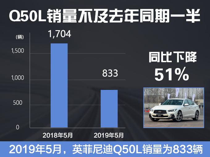 """英菲尼迪""""换帅""""销量暴跌!主力车Q50L销量腰斩,下滑高达51%!"""