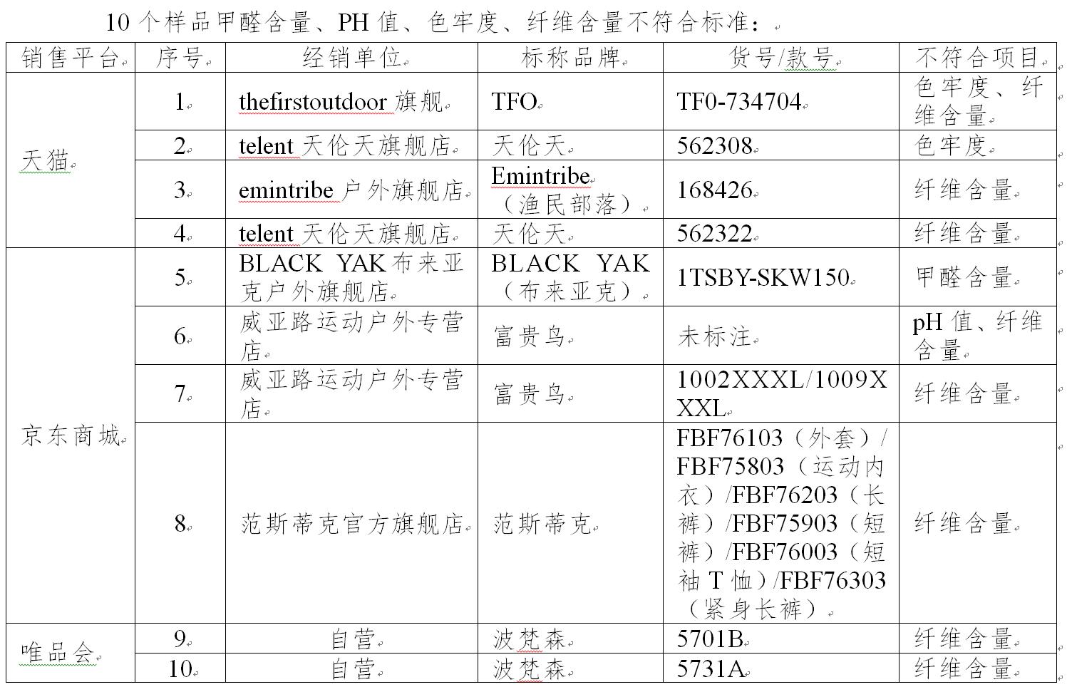 北京消协:这些速干衣甲醛超标 京东天猫等有售