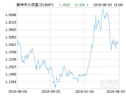 新华中小市值优选混合基金最新净值跌幅达1.59%