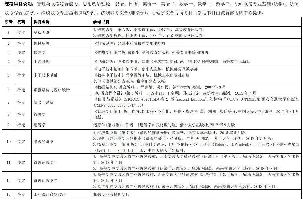厦大、天大等高校已公布20考研招生简章!