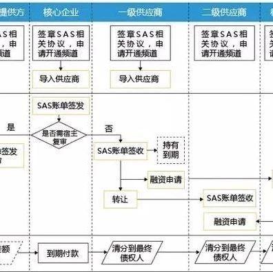 供应链金融商业模式分析(附案例)