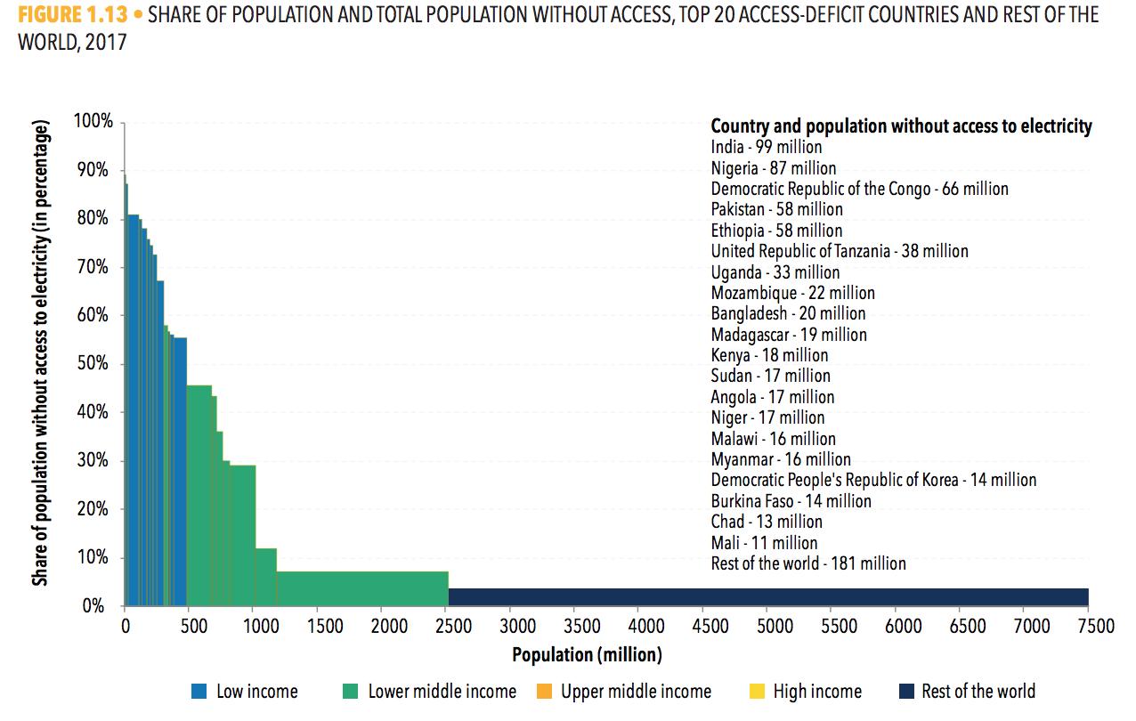 无电人口数量排名全球前20的国家