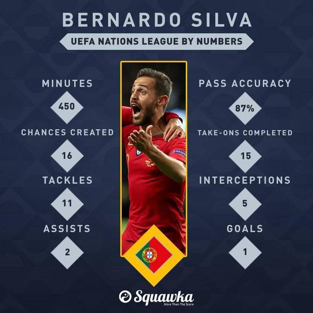 席尔瓦夺欧国联最佳球员 德容获评最佳年轻球员