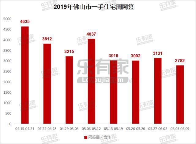6月第1周佛山一二手住宅成交量齐跌,禅城网签量环跌43.1%