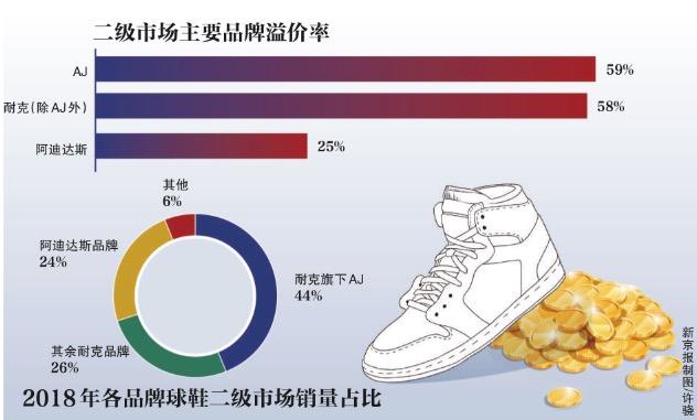 数据来源:Stock X