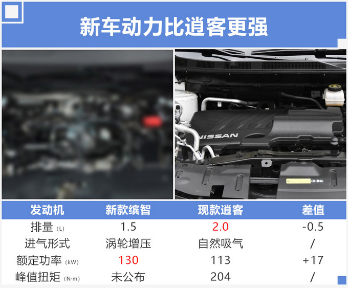 新XR-V实车曝光,换1.5T动力强,油耗却更低!涨到15万值吗?