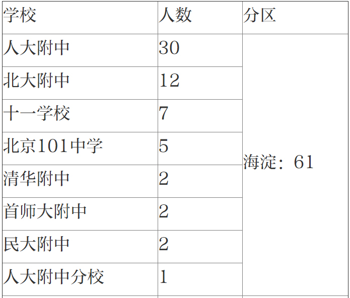 清北自招初审北京娃过关人数大减,两份名单看北京各中学实力
