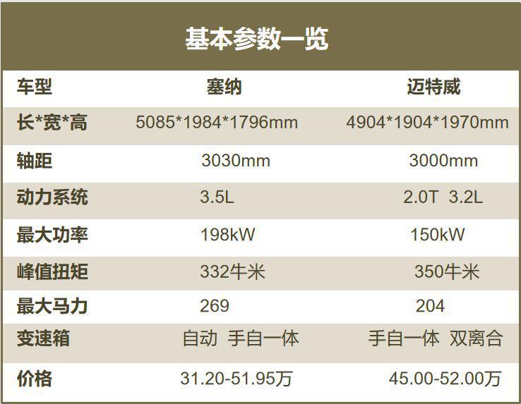埃尔法加价,GL8太街车,选进口MPV,迈特威PK丰田塞纳