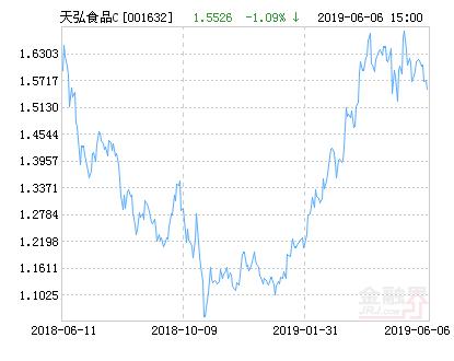 天弘中证食品饮料指数C净值上涨1.93% 请保持关注