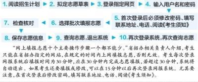 湖北省高考网上填报志愿 十个主要操作步骤一个都不能少