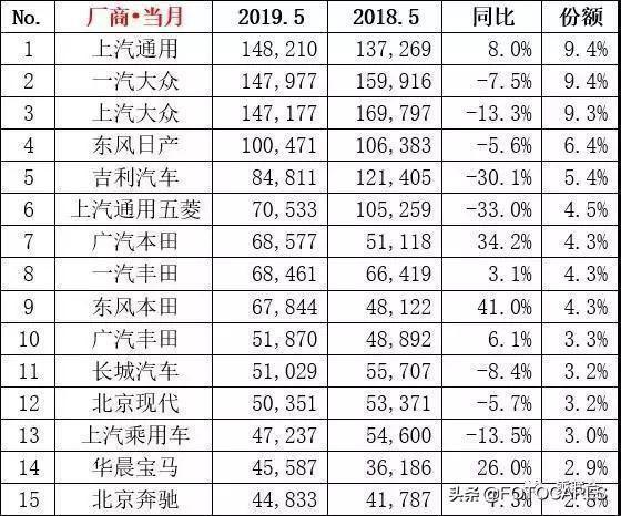 5月汽车销量排行:雅阁暴增/哈弗H6很危险,通用夺冠长安凄惨