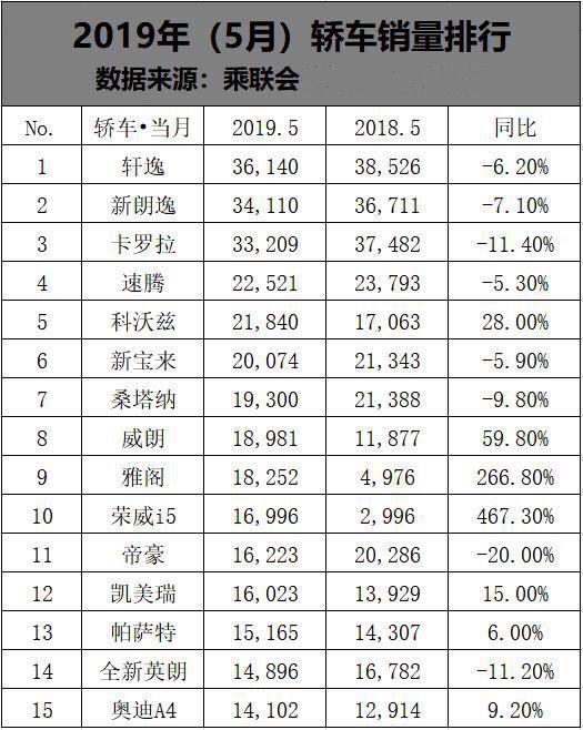 5月轿车销量Top15出炉:轩逸压朗逸夺冠,帝豪荣威热销奥迪进榜