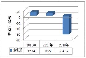 IPO观察:华业资本股价已跌破面值,或面临退市风险