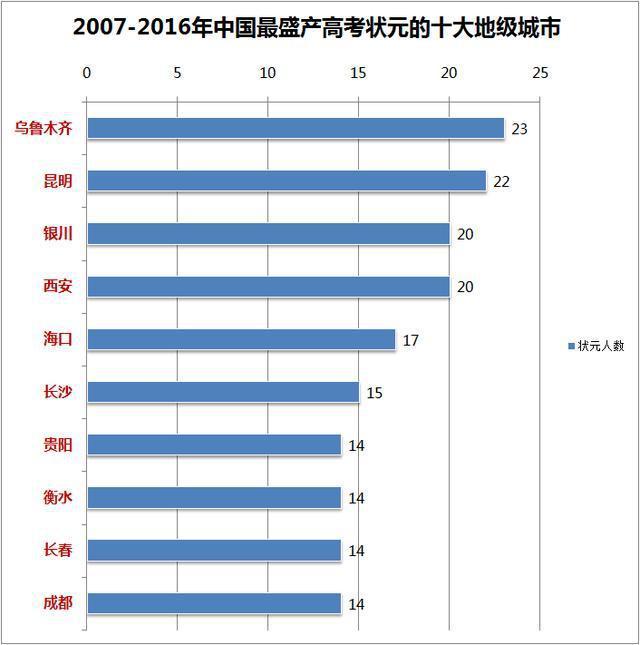 中国最盛产高考状元城市排行榜出炉,乌鲁木齐第1,问鼎榜首