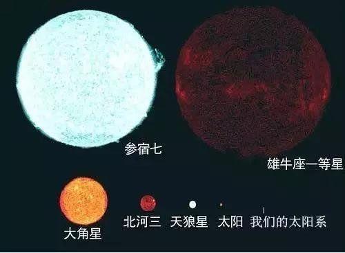猎户座中最亮星,若把它放到太阳位置上,恒星直径将横跨1/5天空