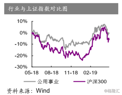"""【电力行业】2019年下半年投资策略:捕捉基本面掩护下的""""改革躁动"""""""